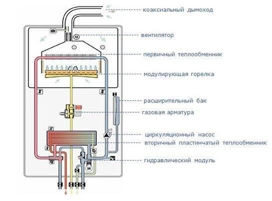 Газовые котлы сигнал: технические характеристики, отзывы владельцев