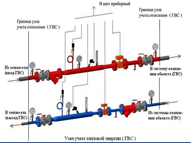 Принцип работы элеваторного узла системы отопления — регулировка