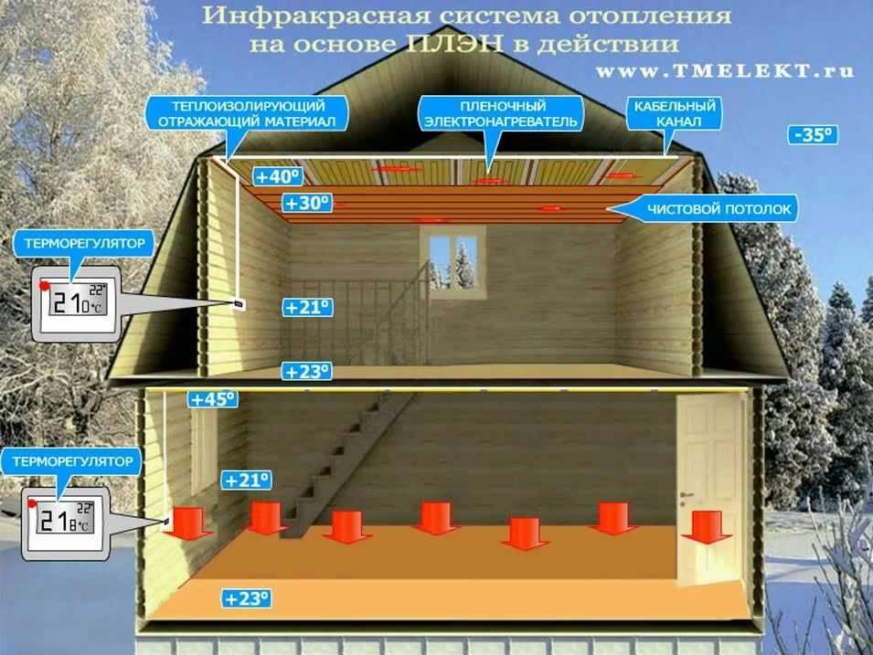 Инфракрасное отопление частного дома - преимущества, недостатки, разновидности и устройство системы