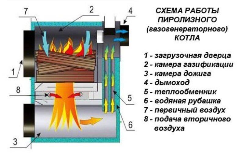 Котлы длительного горения на дровах: преимущества и недостатки, принцип работы | vseproteplo.ru