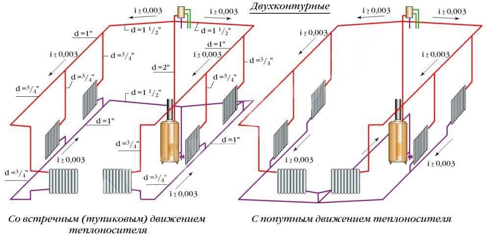 Отопление «ленинградка» — плюсы и минусы