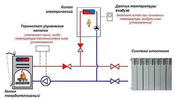 Отопление дачи электричеством: экономичный способ обогрева, расчет и монтаж своими руками