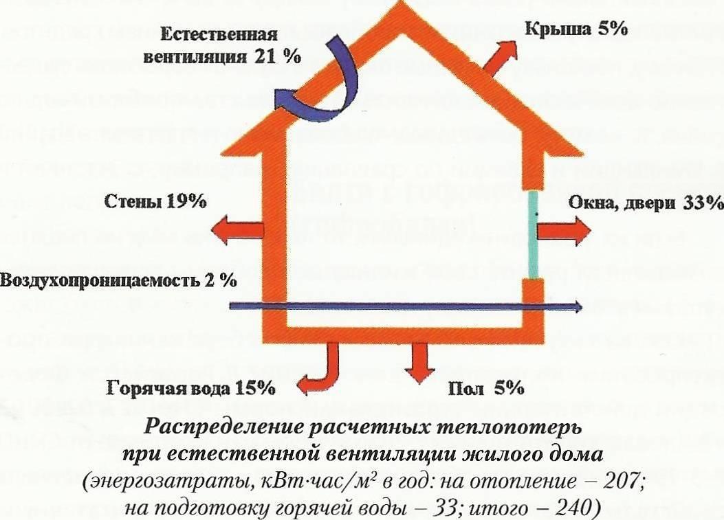 Расчет тепла на отопление по объему и площади помещения для обогрева, как рассчитать расход тепла на отопление здания, нагрузка, количество тепла