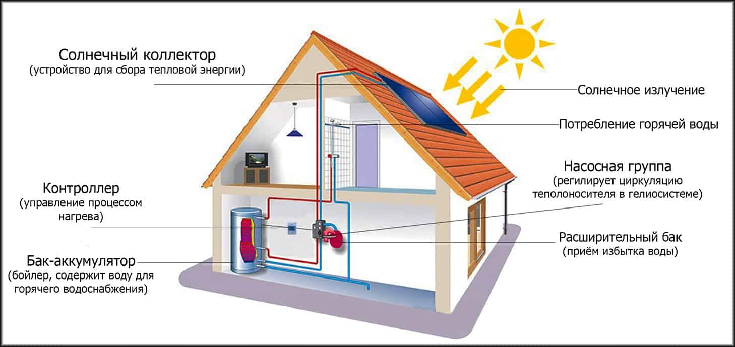 Солнечные коллекторы для отопления