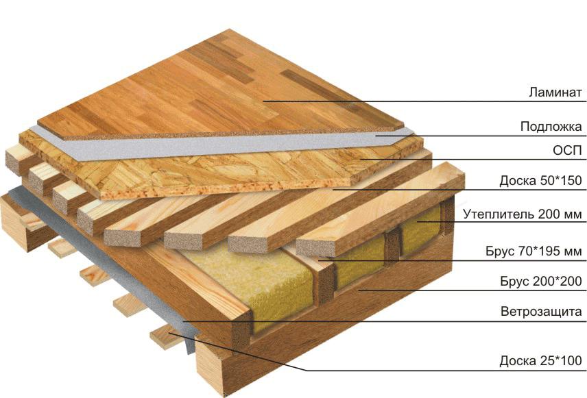 Утепление пола по лагам в деревянном доме | сайт с советами по ремонту и отделке
