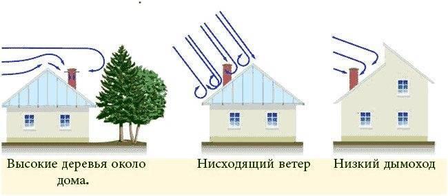 Задувает газовый котел ветром что делать |  отопление | postrojkin.ru