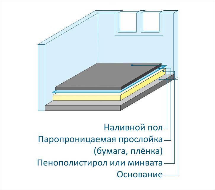 Подложка под линолеум на бетонный и деревянный пол