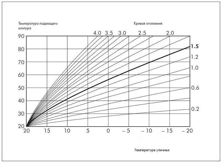 Температурный график системы отопления центрального типа, нормы по госту для теплоносителя в батареях многоквартирного дома, их проверка при низком нагреве воды