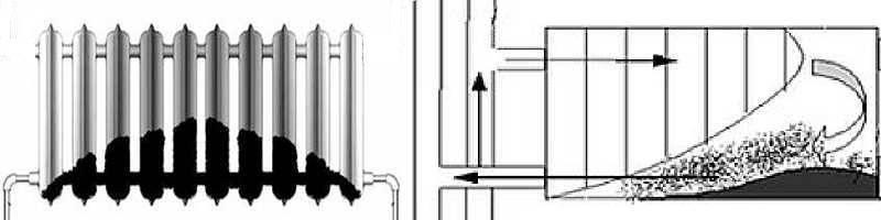 Промывка системы отопления жилого дома, когда проводится, как и чем промыть батареи, гидропневматическая очистка