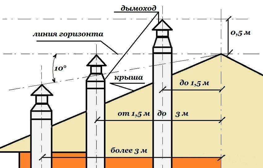 Нормы установки коаксиального дымохода: основные требования к монтажу