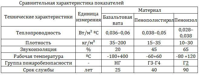Пенопласт - характеристики и свойства ка утеплителя  