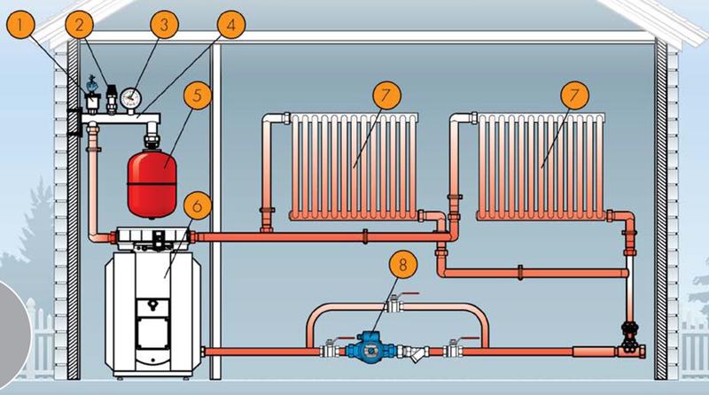 Расширительный бак для отопления - расчет и схема установки + видео инструкция