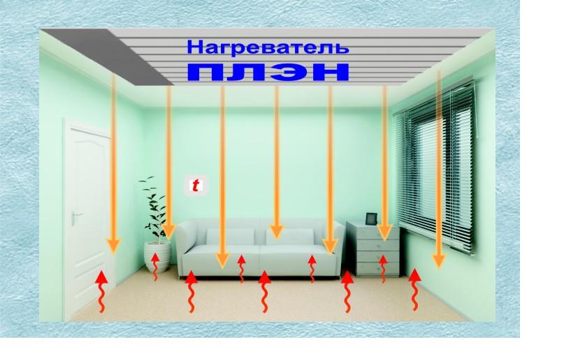 Инфракрасное отопление в деревянном доме - система отопления