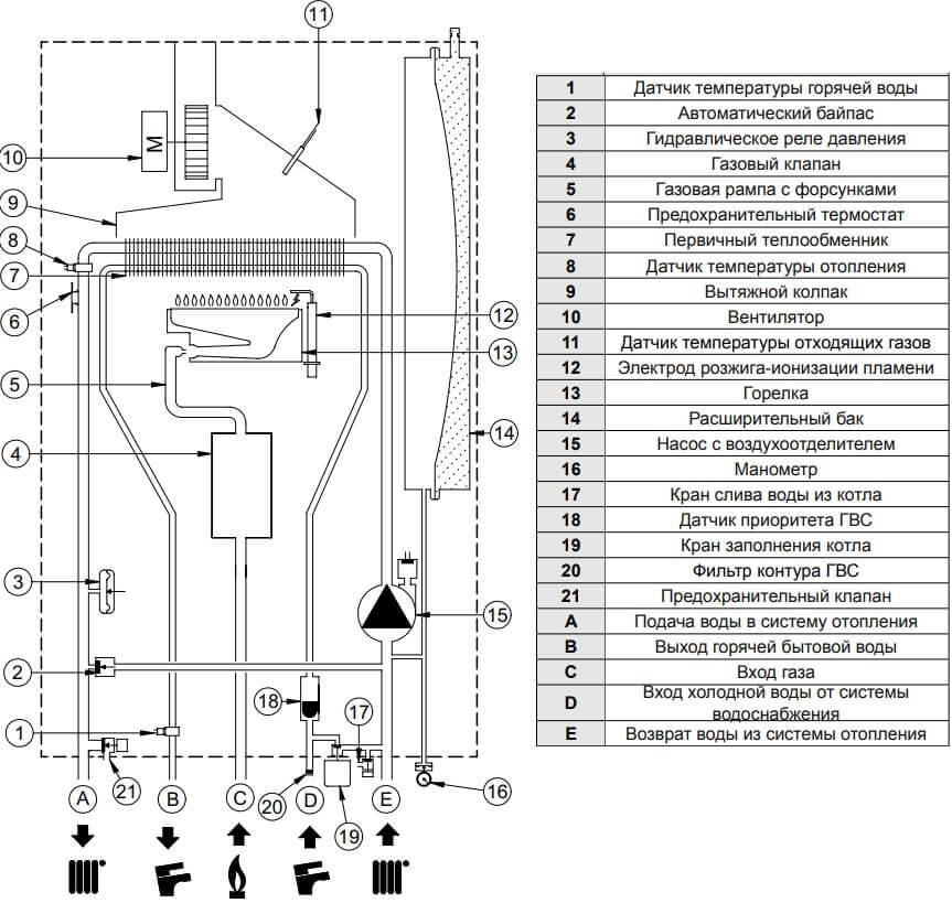 Газовые котлы бакси двухконтурные настенные - отзывы и технические характеристики
