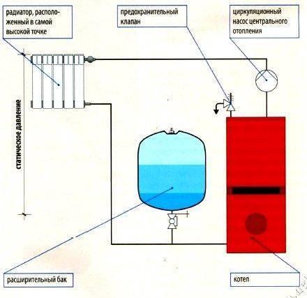 Схема подключения расширительный бак для отопления