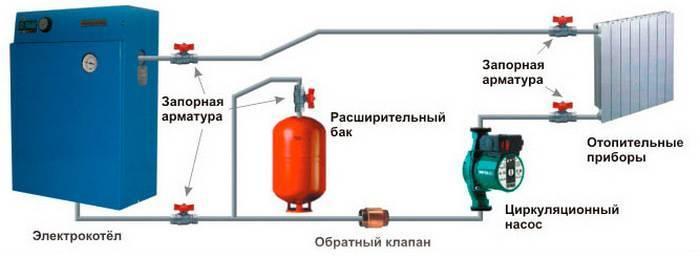Электроотопление своими руками: как сделать эл отопление в частном доме, схема электроотопления, отопление электричеством