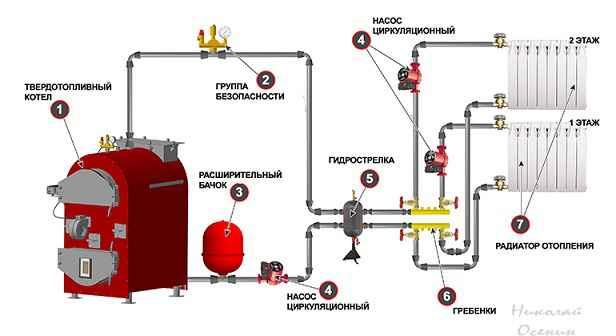 Как выбрать твердотопливный котел для отопления частного дома?