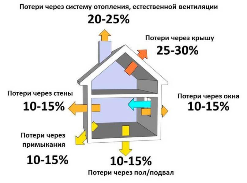 Дизельное отопление загородного дома: системы отопления на дизельном топливе для дачи