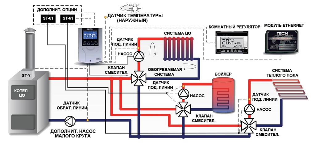 Погодозависимая автоматика для систем отопления: особенности управления в многоквартирном доме, температурный контроллер