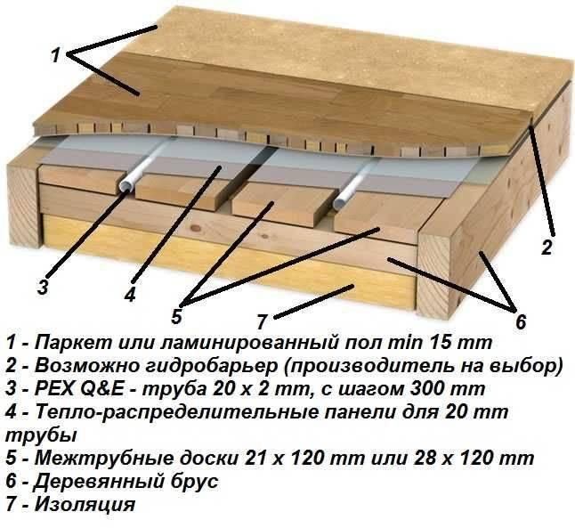 Водяной теплый пол своими руками: устройство, схема, материалы