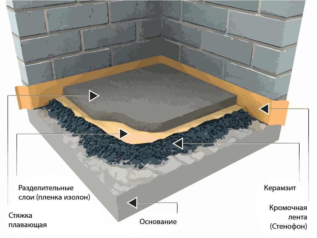 Гидроизоляция пола в квартире: тонкости выбора изоляционного материала + порядок проведения работ