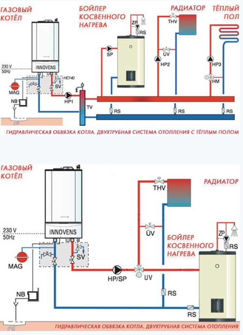 Газовое отопление: организация системы газового отопления в частном доме
