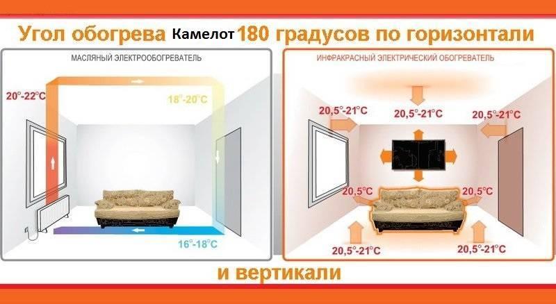 Инфракрасное отопление своими руками: как сделать расчет необходимых материалов, правильно обустроить монтаж и установку системы, преимущества обогревателя