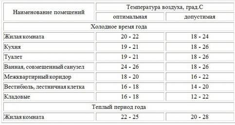 Нормы температуры горячей воды в жилых домах: что делать, если не соответствует требованиям
