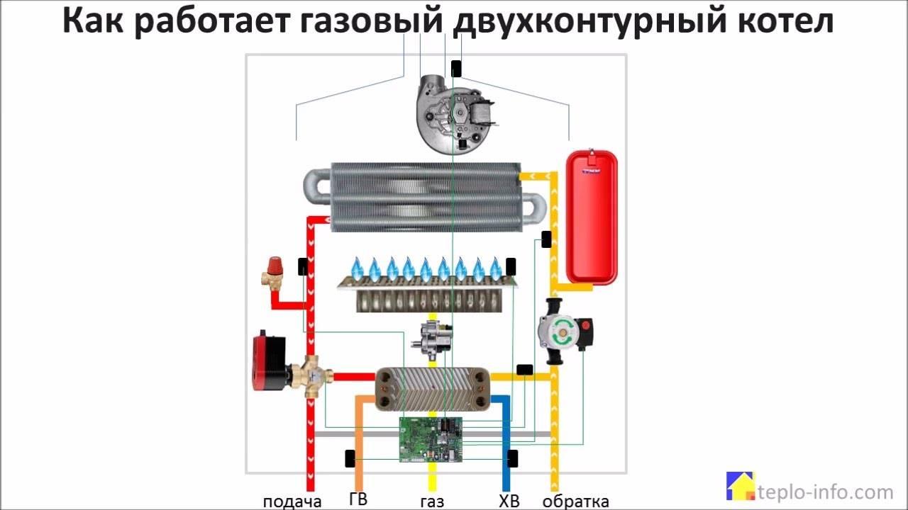 Как подключить двухконтурный газовый котел: схемы установки