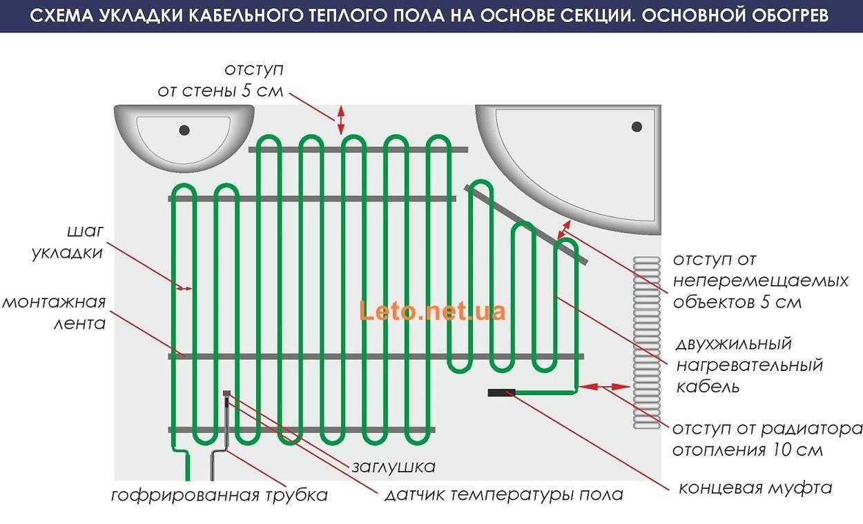 Особенности электропола