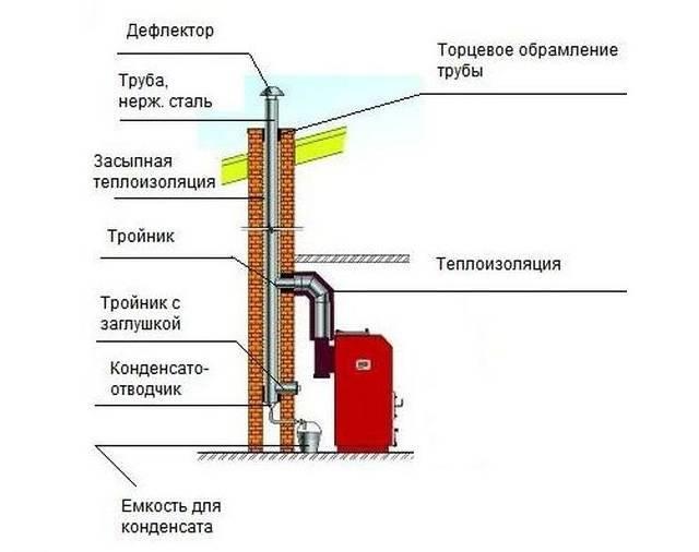 Дымоход для твердотопливного котла в частном доме