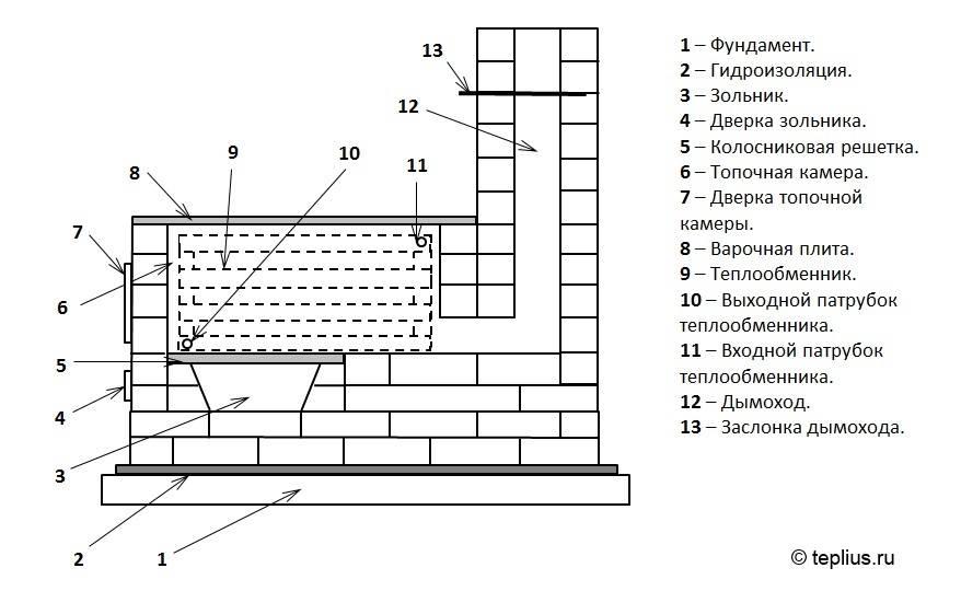 Печь кузнецова с котлом водяного отопления своими руками: установка контура, порядовка