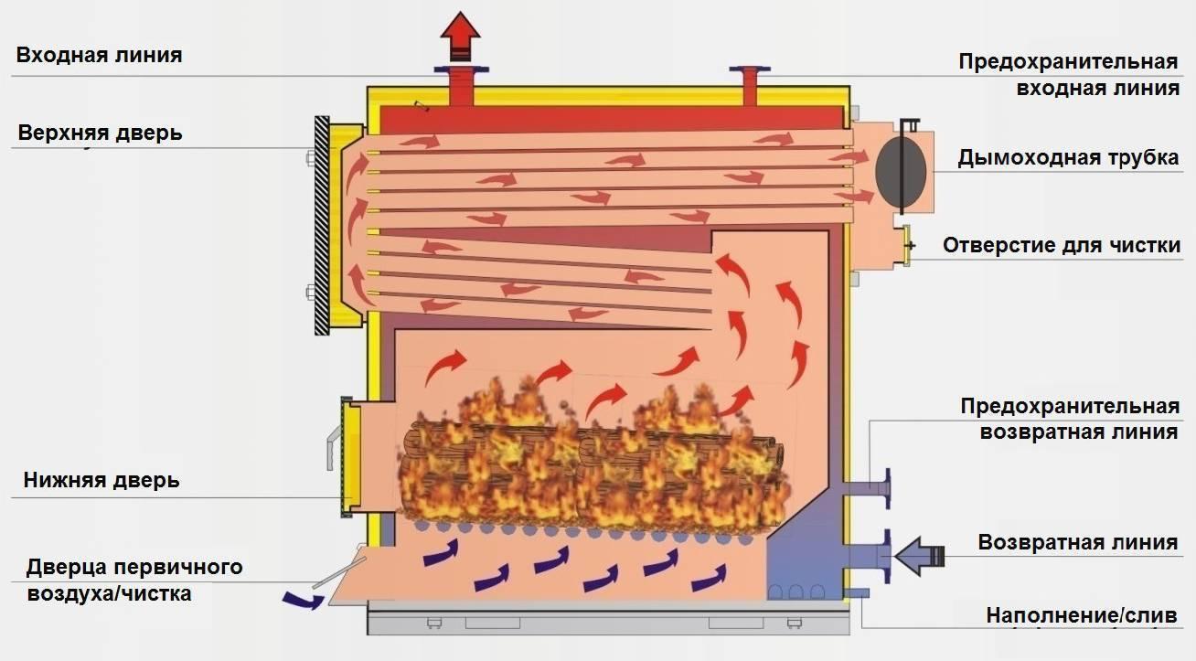 Котел для отопления частного дома своими руками: пошаговый процесс, чертежи, фото, видео