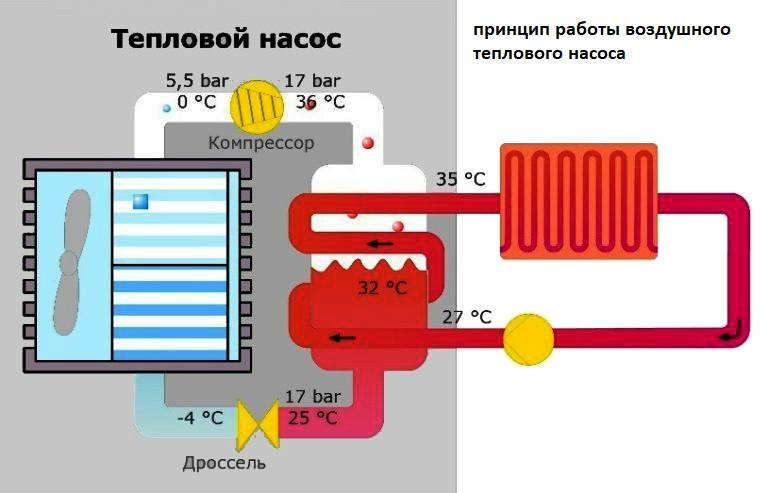 Как сделать систему отопления с естественной циркуляцией