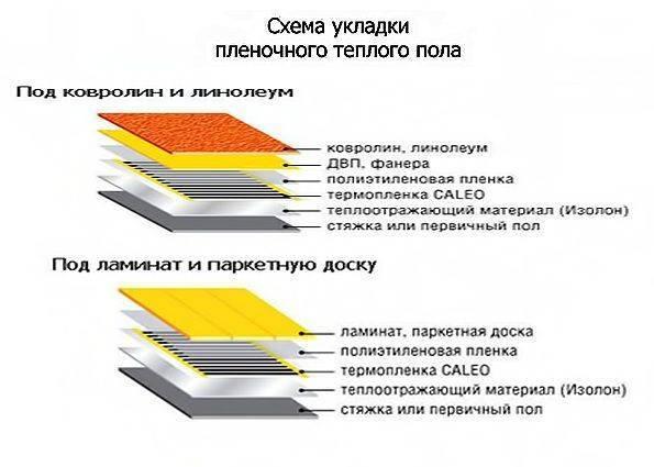 Инфракрасный теплый пол: плюсы и минусы, монтаж | строй советы