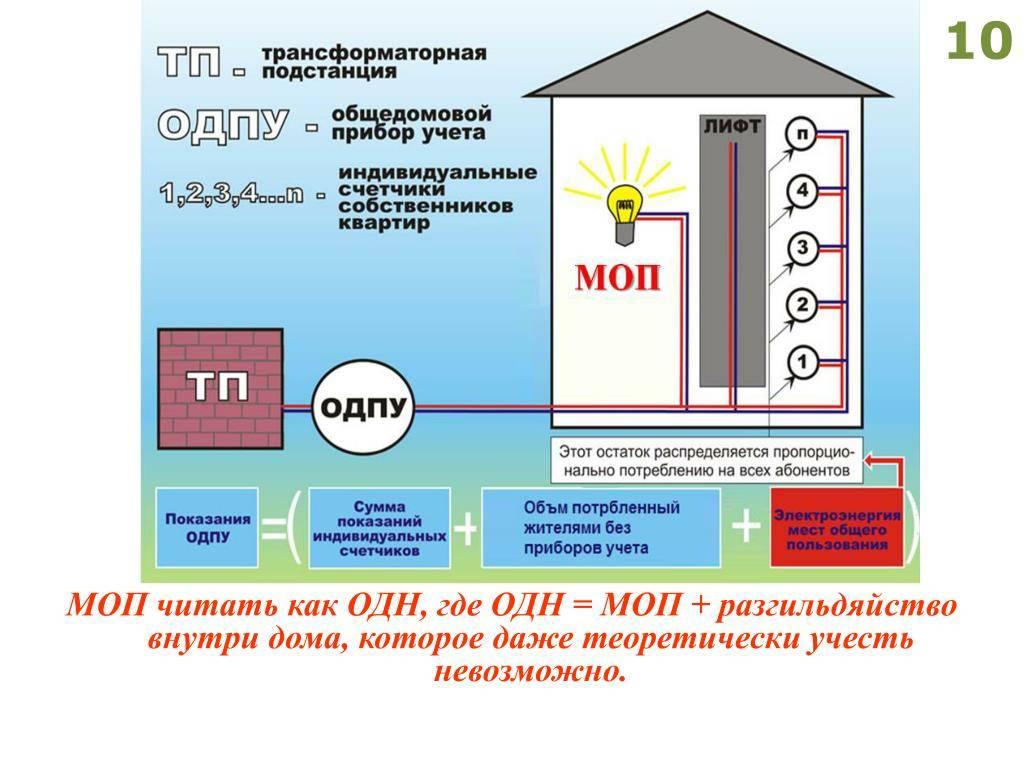 Установка общедомовых приборов учета — правовед.ru