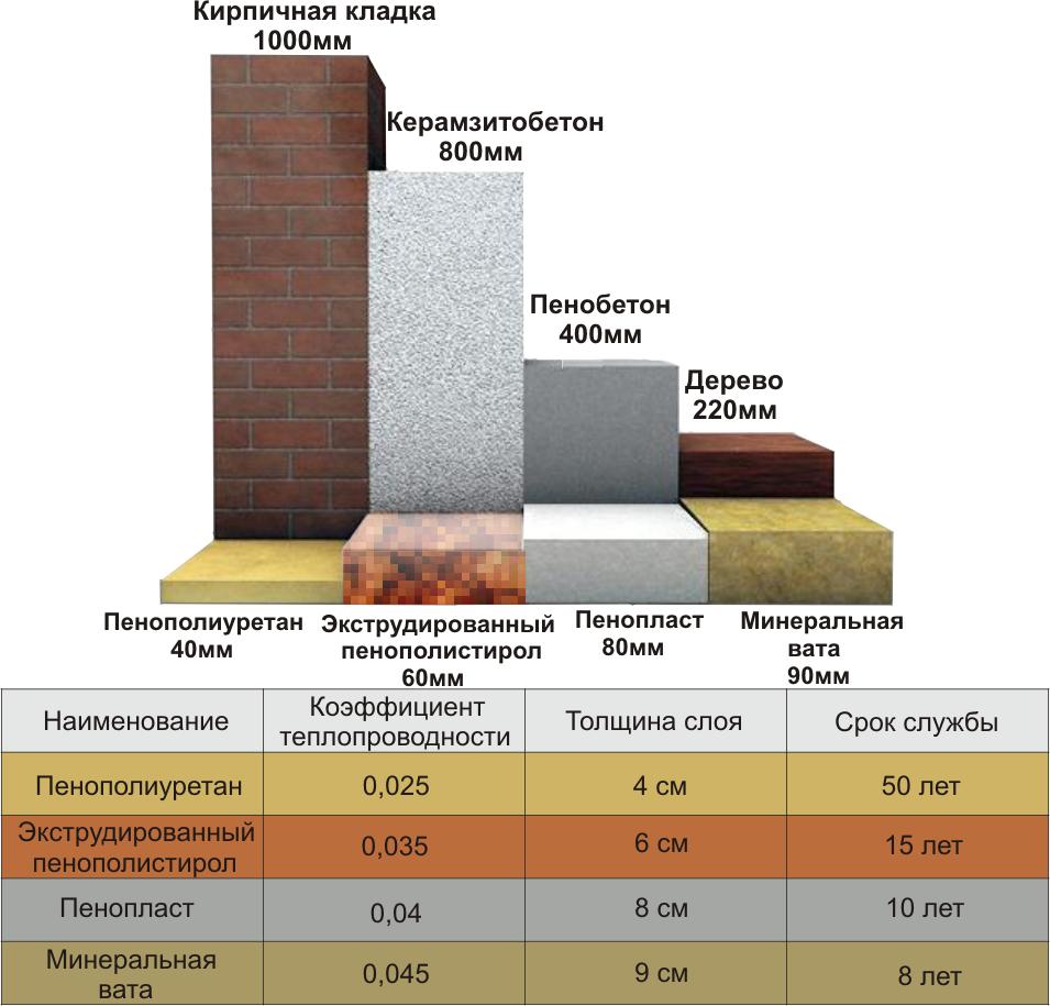 Все о теплопроводности утеплителей, таблица и теория