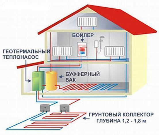 Как обогреть дом с помощью электричества экономно — свой дом