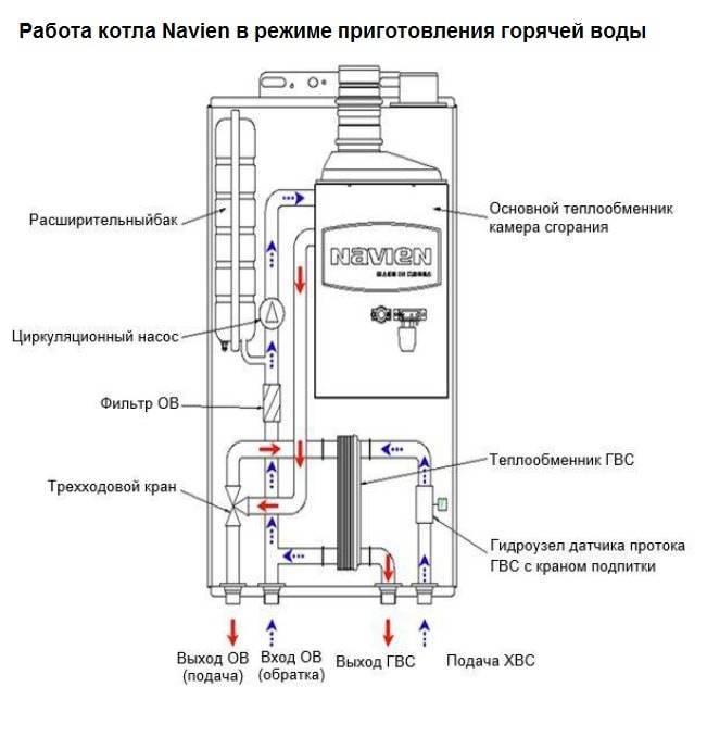 Почему газовый котел часто включается и выключается: причины перебоев в работе оборудования и способы их устранения