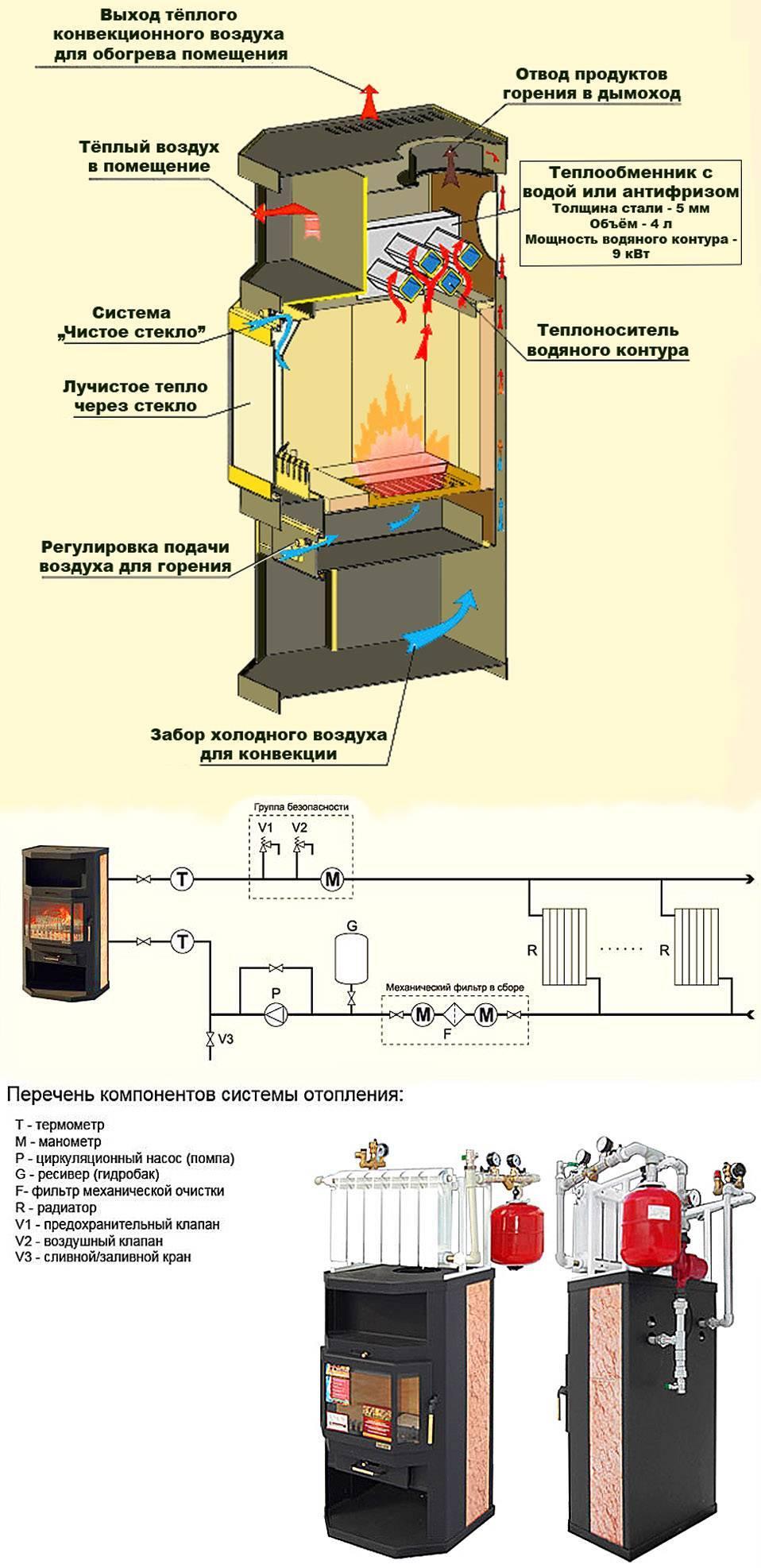 Печь камин с водяным контуром отопления – критерии выбора