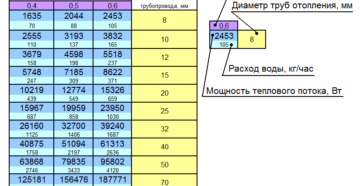 Диаметр трубы для отопления: как рассчитать полипропиленовые трубы для частного дома, как подобрать размер