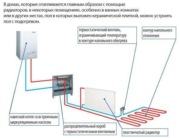 Виды водяного отопления частного дома