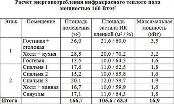Расчет электрического теплого пола онлайн калькулятор