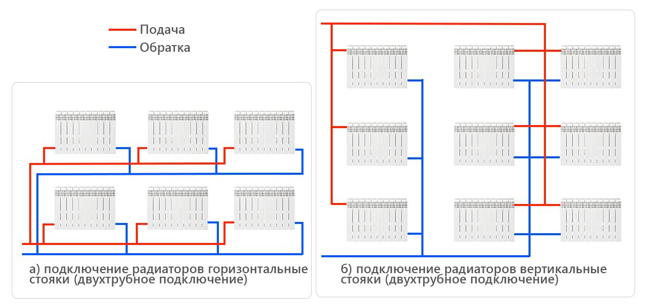 Какая система отопления лучше однотрубная или двухтрубная?