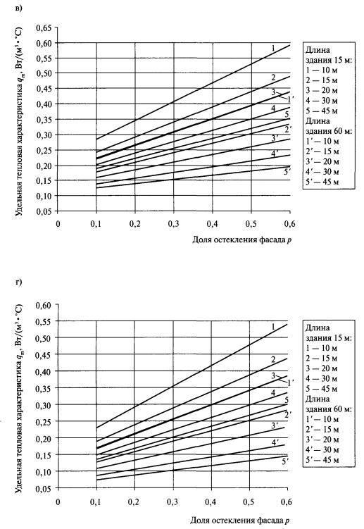 Удельная отопительная характеристика здания – показатель эффективности вашего обогрева