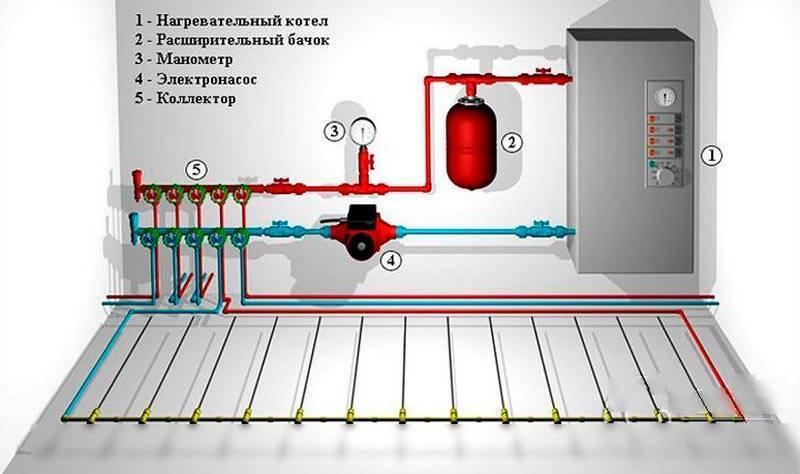 Насос для теплого водяного пола в частном доме - отопление и утепление - сайт о тепле в вашем доме