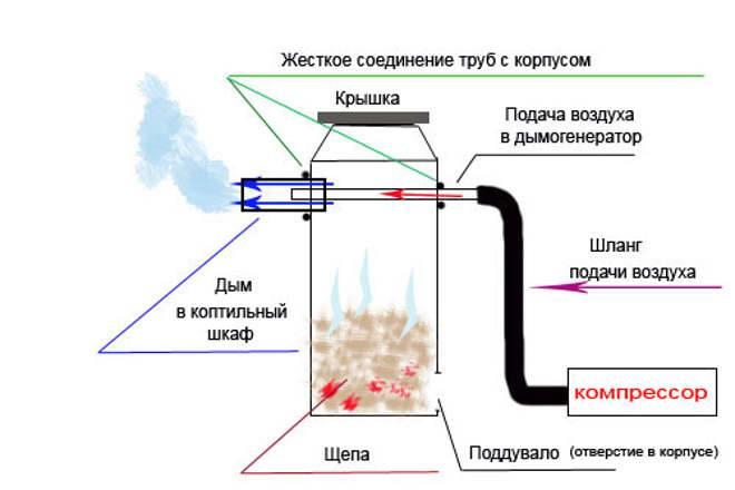 Дымогенератор для холодного копчения своими руками: три типа +видео