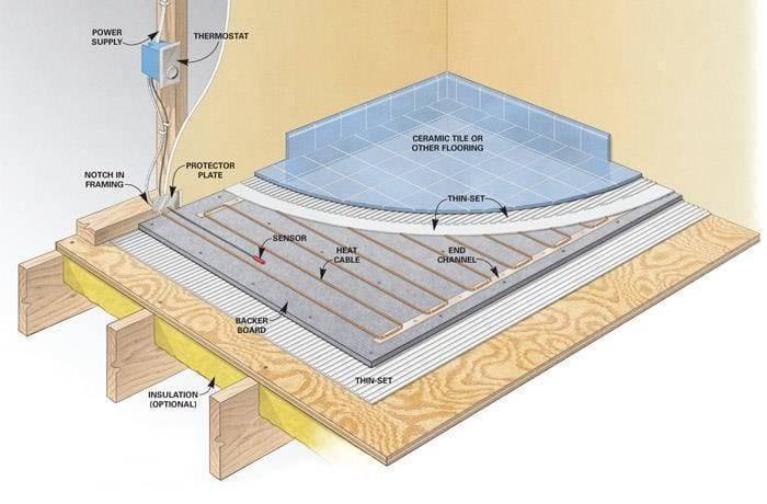 Как сделать теплые полы в каркасном доме без стяжки?