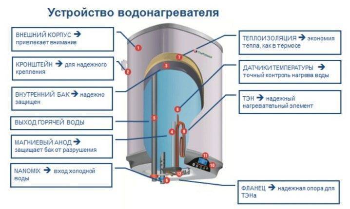 Как правильно выбрать проточный водонагреватель в квартиру