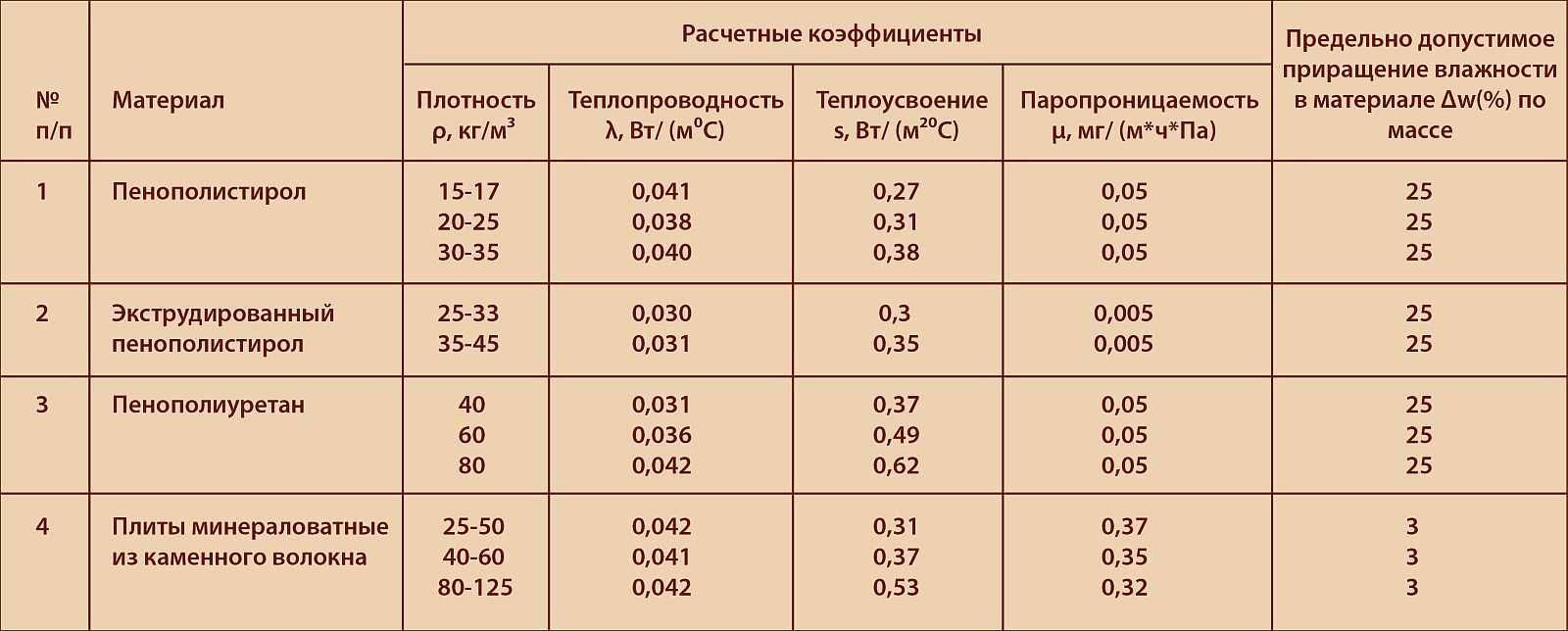 Пенопласт как утеплитель: теплоизоляционные свойства, технические характеристики, вреден ли он